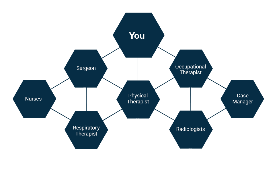 Your care team consists of: you, surgeon, occupational therapist, nurses, physical therapist, case manager,respiratory therapist, and radiologists